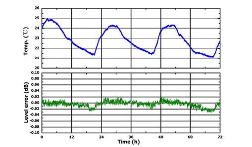 Amplitude Stability